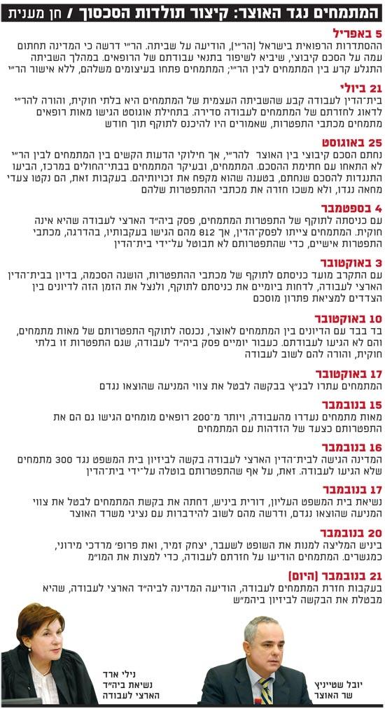 המתמחים נגד האוצר קיצור תולדות הסכסוך / צלם: אוריה תדמור